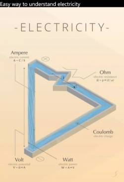 Easy way to understand electricity